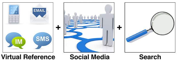 Refstart = Virtual Reference + Social Media + Search